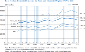 US_real_median_household_income_1967_-_2011