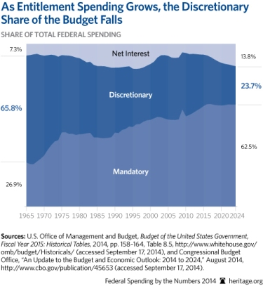 Federal-Spending-by-the-Numbers-2014-03-2-budget-trends_509