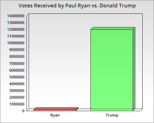 Ryan vs Trump