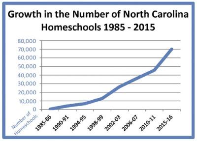 NC homeschool growth chart